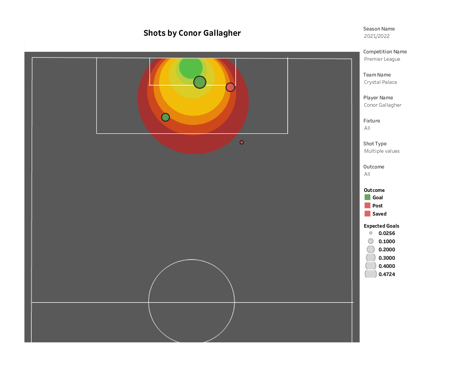 Conor Gallagher Crystal Palace 2021-22 Stats Analysis
