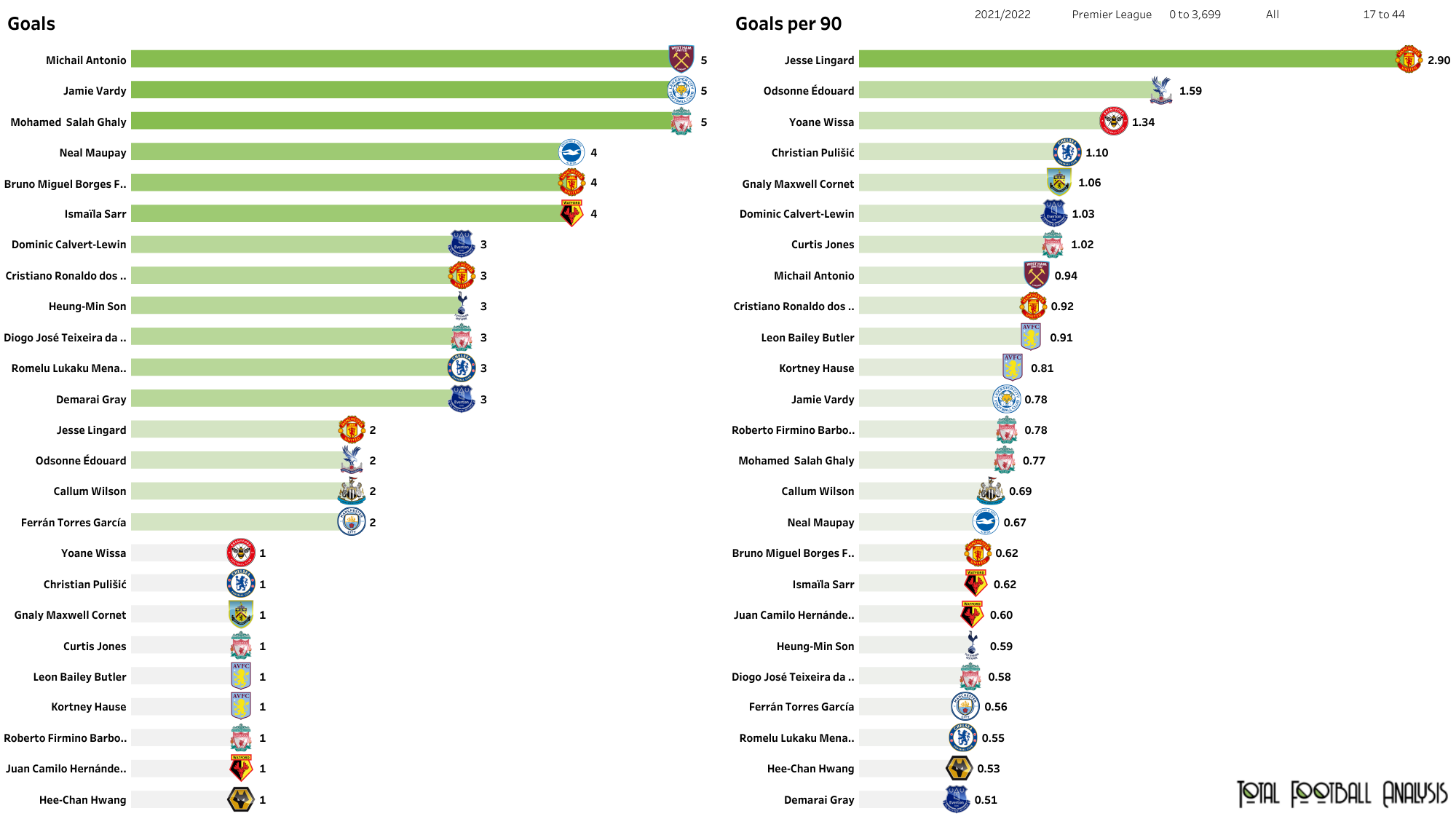 EPL Stats: 9 number 9s