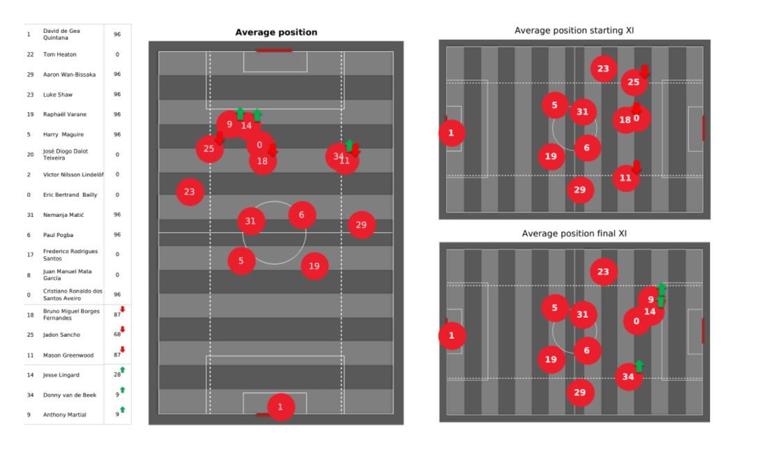 Manchester United Premier League 2021-22 data stats analysis