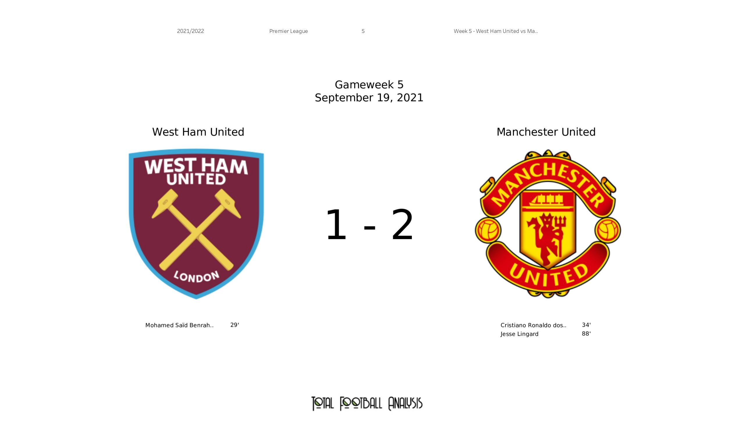 EPL Stats Gallery: West Ham United vs Manchester United