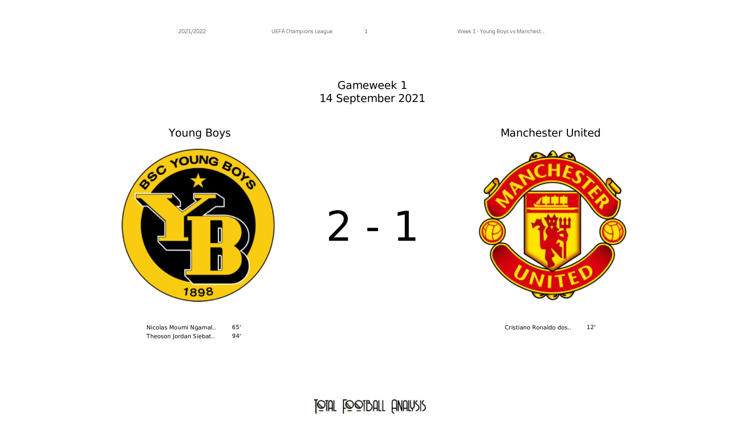 UCL Stats Analysis : Young Boys vs Manchester United