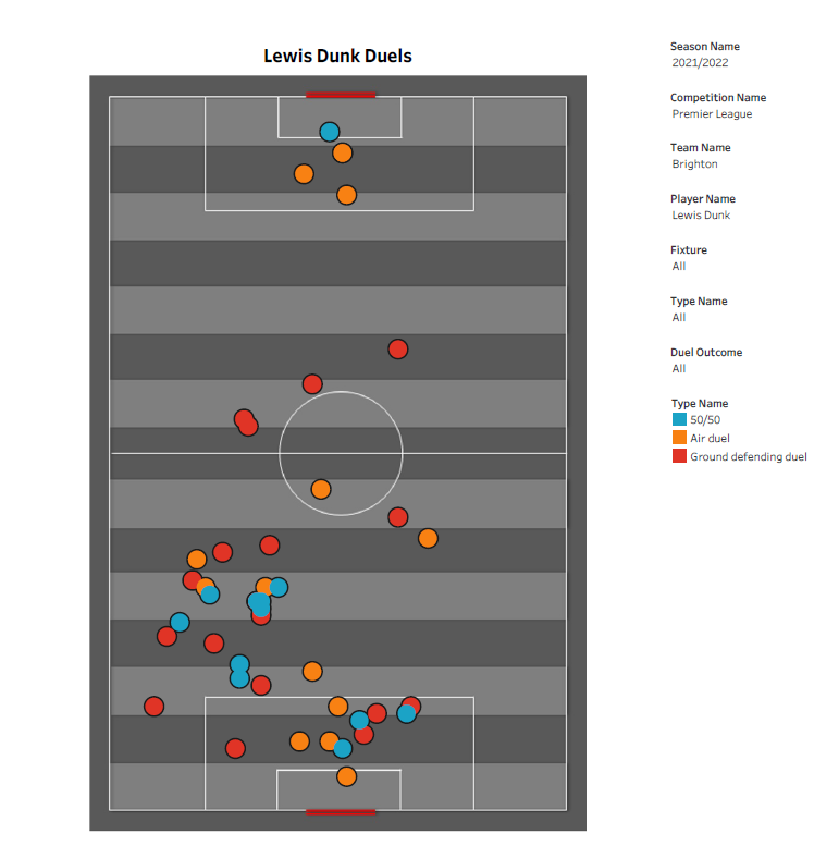 EPL Stats: Lewis Dunk