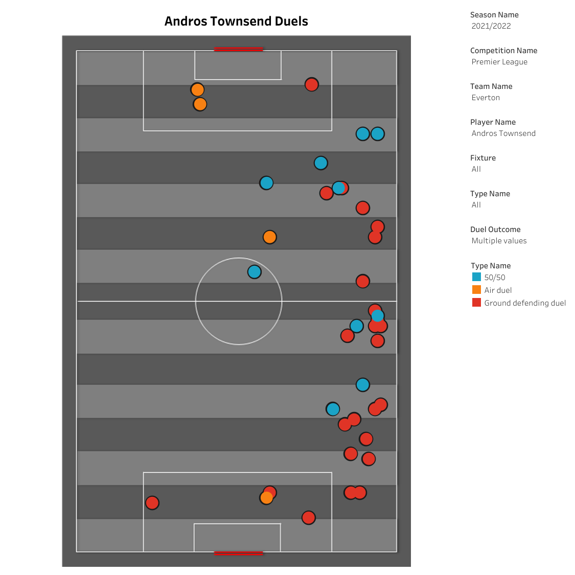 Premier League Stats: Andros Townsend