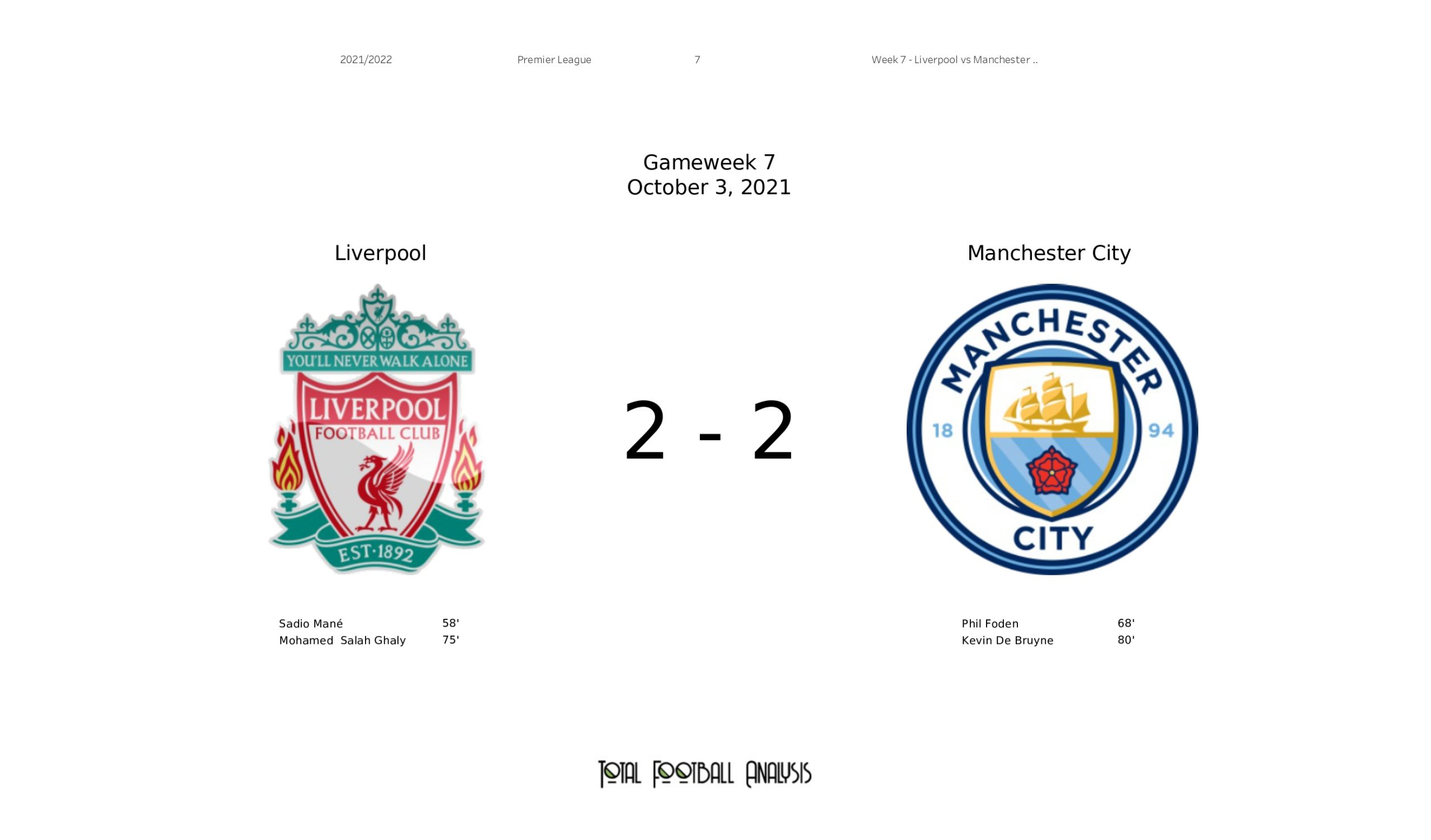 EPL Stats Gallery: Liverpool vs Manchester City
